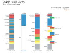 30 Graphs and Charts to Boost Your Visual Presentations,Biblioteca Central de Seattle. Image via OMA + LMN Architecture Program, Library Architecture, Architecture Graphics, Urban Architecture, Architecture Drawings, Concept Architecture, Architecture Diagrams, Rem Koolhaas, Master Arquitectura