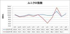 ファーストリテイリング(9983)2020年7月度月次 Chart
