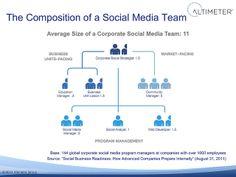 Corporate Social Media Team #smm