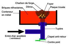 Fabriquer une forge au charbon