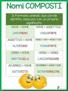 Italian Grammar, Italian Vocabulary, Italian Words, Italian Language, Italian Courses, Everyday Italian, Italian Lessons, European Languages, Learning Italian
