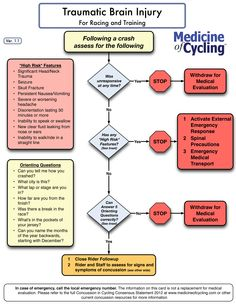 Traumatic Brain Injury for Racing and Training--Cycling  (from http://www.medicineofcycling.com/ TBI)