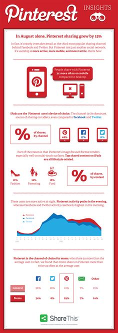 Pinterest, the social bookmarking site used to discover new ideas and gain inspiration, is quickly emerging as a highly active and social platform with 15% growth in sharing during the month of August. ShareThis did some research around how users are engaging with the social media platform, and how it compares with other channels. Read more...