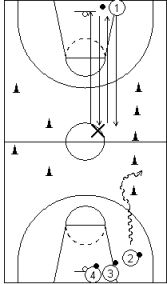 Top Basketball Drills - the circuit is a great drill that combines conditioning with skills