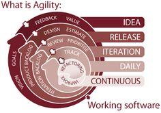 Agility Workflow