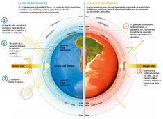 A pesar que el efecto invernadero es un fenómeno necesario para la vida, ya que…