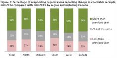 2014 #Nonprofit #fundraising data shows encouraging signs through August http://www.miratelinc.com/blog/2014-nonprofit-fundraising-data-shows-encouraging-signs-through-august/ @miratel