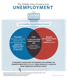 Obama's Middle-Class Promise Gap: Unemployment [Infographic] #Mitt2012 #Obama2012