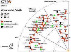 """Comme chaque année, la société de conseil KZero nous propose sa cartographie des univers virtuels : The State of Virtual Worlds Market – Q1 2013 :  à noter ... la position historique de Second Life dans le secteur """"Content creation / UGC""""  ;-)"""