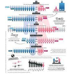 Les hommes et les femmes seront-ils égaux un jour?