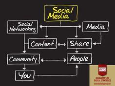 #SocialNetwork | #ContentShare