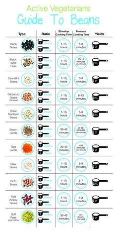If you're buying a lot of bulk dried beans, this is a great handy cooking guide. 21 Extremely Helpful Food Charts That Will Come In Handy During Quarantine Kitchen Cheat Sheets, Do It Yourself Food, Cooking Measurements, How To Cook Beans, How To Cook Lentils, Think Food, Food Charts, Pressure Cooking, Pressure Cooker Beans