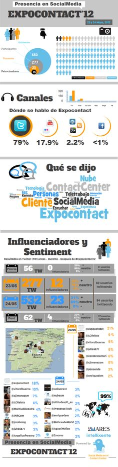 ExpoContact2012 on Social Media #infographic