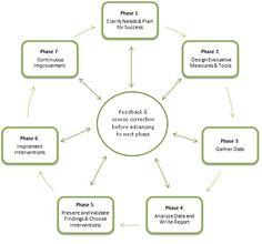 organizational development   Organization Development Assessment Process