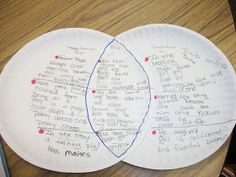 Comparing Cinderella Stories, use paper plates for Venn Diagram
