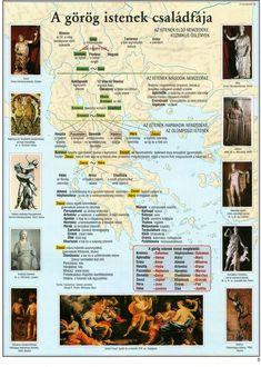 3. Készítsd el a közösen kiválasztott görög isten arcképét, majd mutasd be az istenek jellegzetes vonásait, tulajdonságait az általad legjobbnak vélt módszer segítségével! Dolgozz párban! Használhatsz több forrást is! Studyblr, World History, Ancient History, Good To Know, Kids Learning, Elementary Schools, Greece, Literature, Preschool