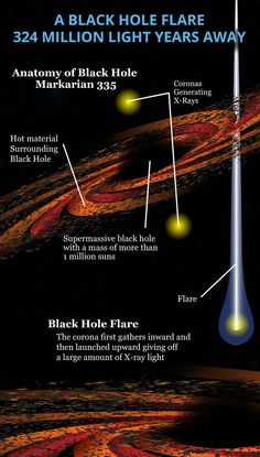 NASA Spots a Black Hole Flare 324 Million Light Years Away [Infographic] #NASA, #BlackHole, #Science