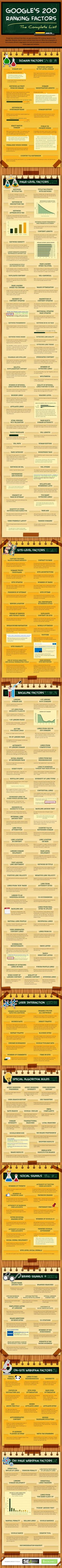 """""""If you're an SEO expert, bad news; your secrets are online. Thanks to this infographic, nobody needs to ask about SEO anymore!"""""""