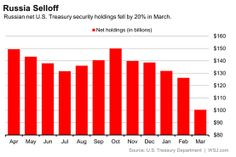 Russia dumps 20% of US Treasury holdings, Belgium buys a massive $40 billion