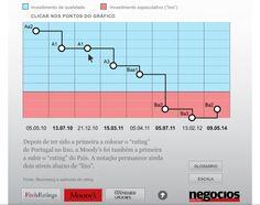 """Todas as alterações no """"rating"""" de Portugal desde 2010"""