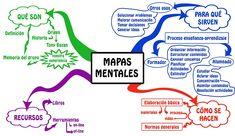 Una lista donde comparan 11 herramientas para crear mapas mentales