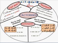 """Carte mentale -Mandala sur la factorisation              Dans """"C'est quoi?"""":  Factoriser c'est le contraire de développer    Dans """"Comme..."""