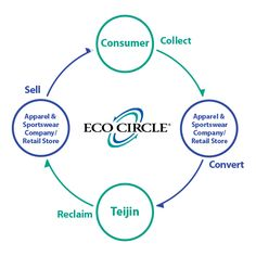 Teijin - ECO CIRCLE system - over 150 partners worldwide (Patagonia for example)
