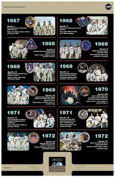Apollo Missions timeline