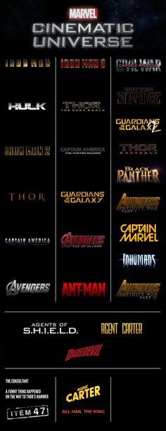 Marvel Cinematic Universe through Phase 3