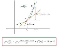 Differential Calculus – The First Principle