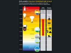 Understanding the color temperature scale: free photography cheat sheet