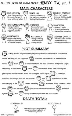 Shakespeare Company Im all ready for the broadcast of with this handy-dandy guide! Shakespeare Stories, Royal Shakespeare Company, William Shakespeare, Shakespeare Timeline, Henry Iv Part 1, Net Exam, Gcse English Literature, Teaching Theatre, Homeschool High School