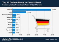 Die Top 10 Online-Shops in Deutschland nach Umsätzen