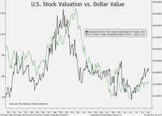 Sept. 23: Don't assume a strengthening dollar will hurt stocks. RBC sees it as a plus.