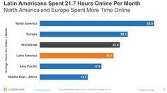 Los latinoamericanos consumen 21.7 horas online al mes