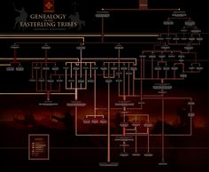 Genealogy of the Easterling Tribes by enanoakd.deviantart.com on @DeviantArt
