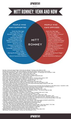 mittens is a flip flopper, and most recently, he has flopped the hateful, ignorant way. #GOP #mittromney