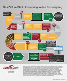 INFOGRAFIK: Der Weg zum Posteingang  von Return Path: http://www.returnpath.de/resource/infografik-der-weg-zum-posteingang/