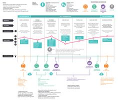 Customer Journey Map for Food Retail Source: behance.net