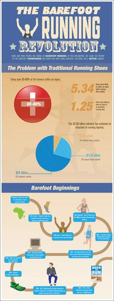 The barefoot running revolution