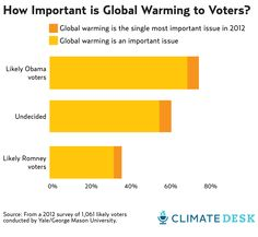 Is Climate Change the Sleeper Issue of 2012? | Mother Jones