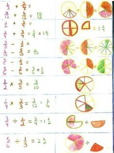 Waldorf ~ 4th grade ~ Math ~ Fractions ~ Second Block ~ main lesson book
