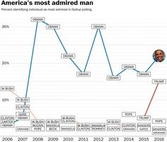 Obama beats Trump where it will sting: He's the most admired man in America - The Washington Post