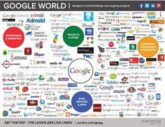 Google ecosysteme