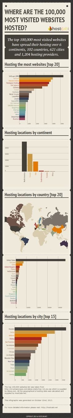 http://ajiboye.digimkts.com  I need to get a website  Where the world's top 100,000 websites are hosted - #infographic via #BornToBeSocial