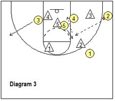 basketball play Special