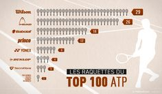 Tennis rackets used by the best 100 players in the world