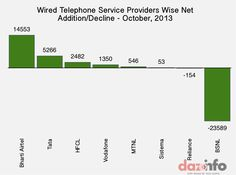 Wired telephone service providers wise Net Addition/Decline - October 2013 #India