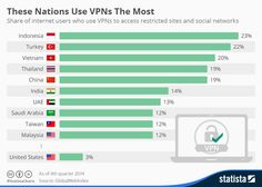 Infographic: These Nations Use VPNs The Most | Statista