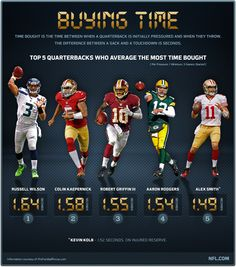 Russell Wilson - #1 at Buying Time at QB with 1.64 Seconds #Seahawks